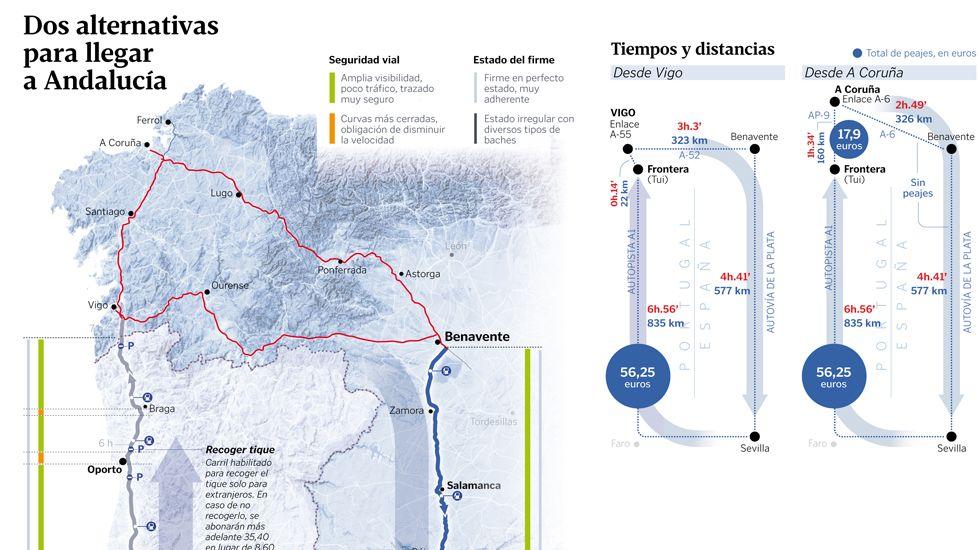 Dos alternativas para llegar a Andalucía