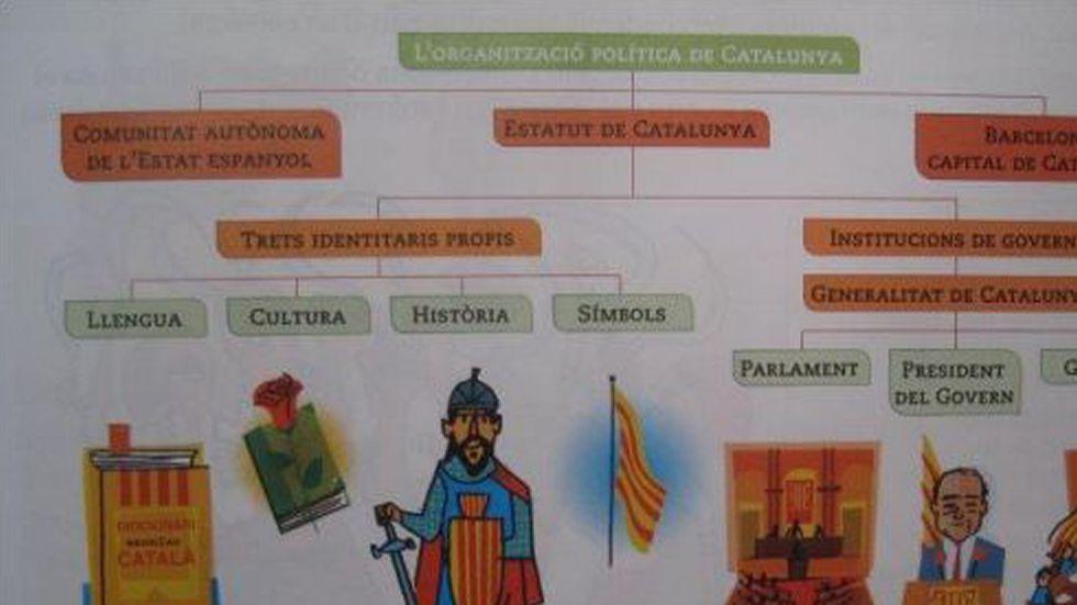 Instituciones. Presenta la organización de Cataluña con sus rasgos identitarios sin aludir a España, al español, al rey, a las Cortes ni al Gobierno.