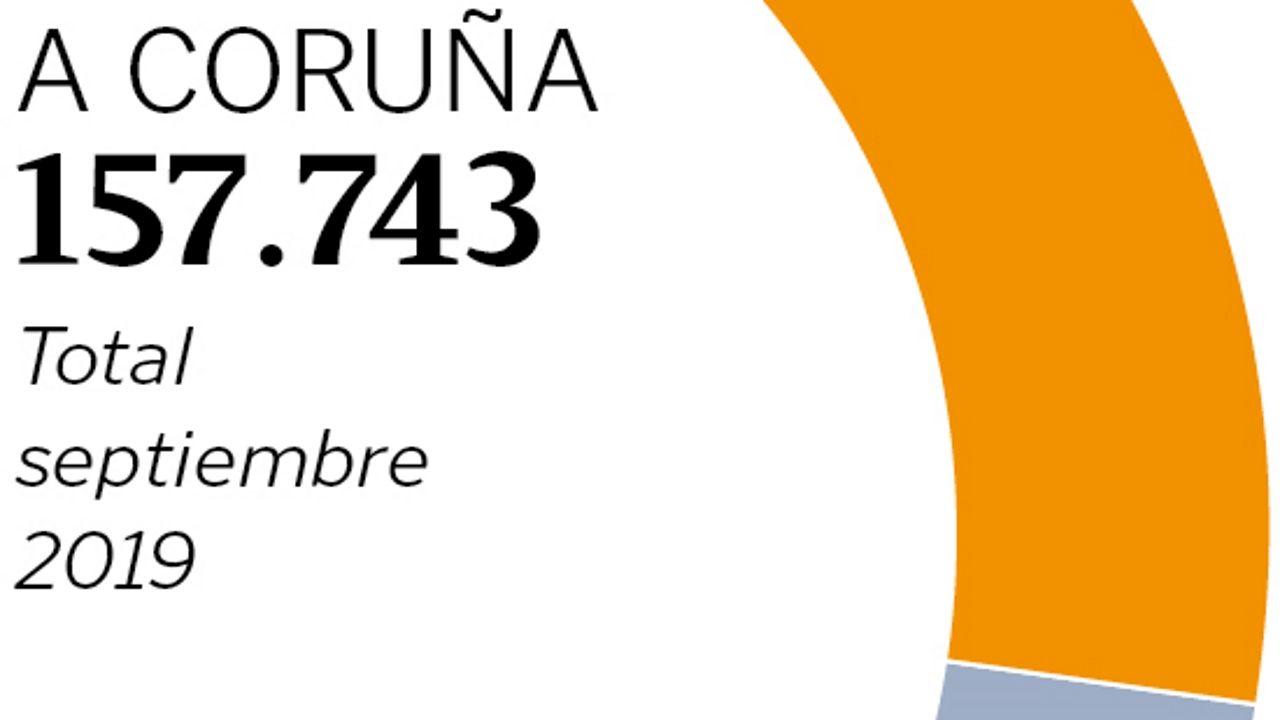 Afiliados a la Seguridad Social en A Coruña.Afiliados a la Seguridad Social en A Coruña