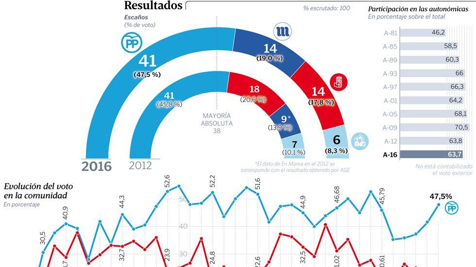 Los resultados en Galicia