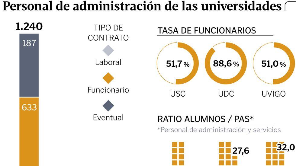 Personal de administración de las universidades