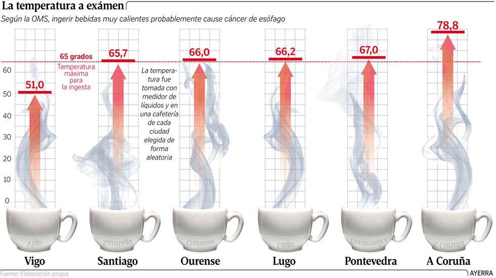La temperatura del café a examen