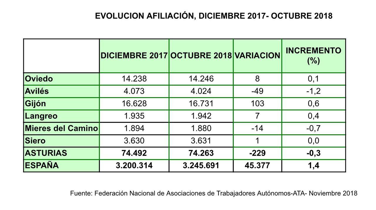 Cuadro de afiliación de autónomos en Asturias