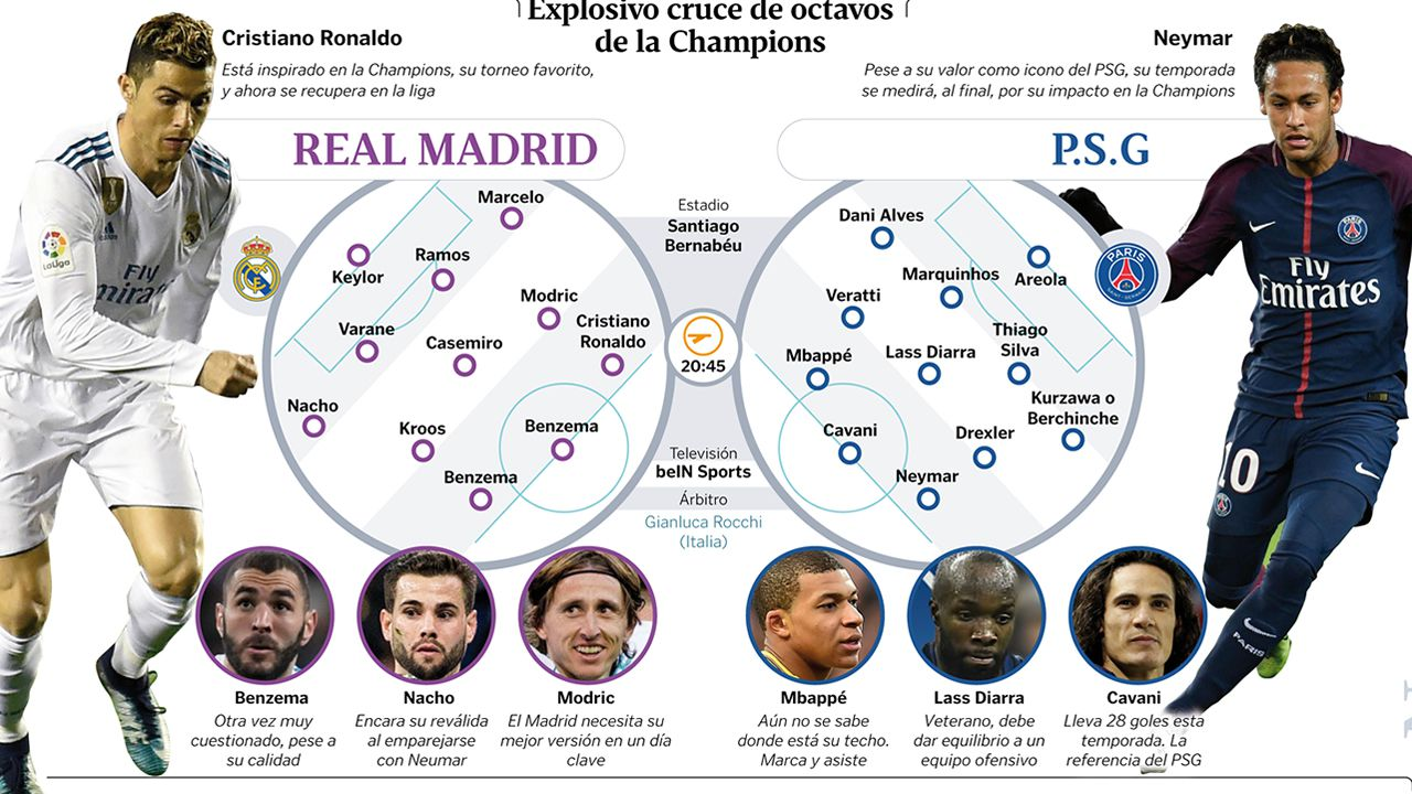 Alineaciones Real Madrid y PSG