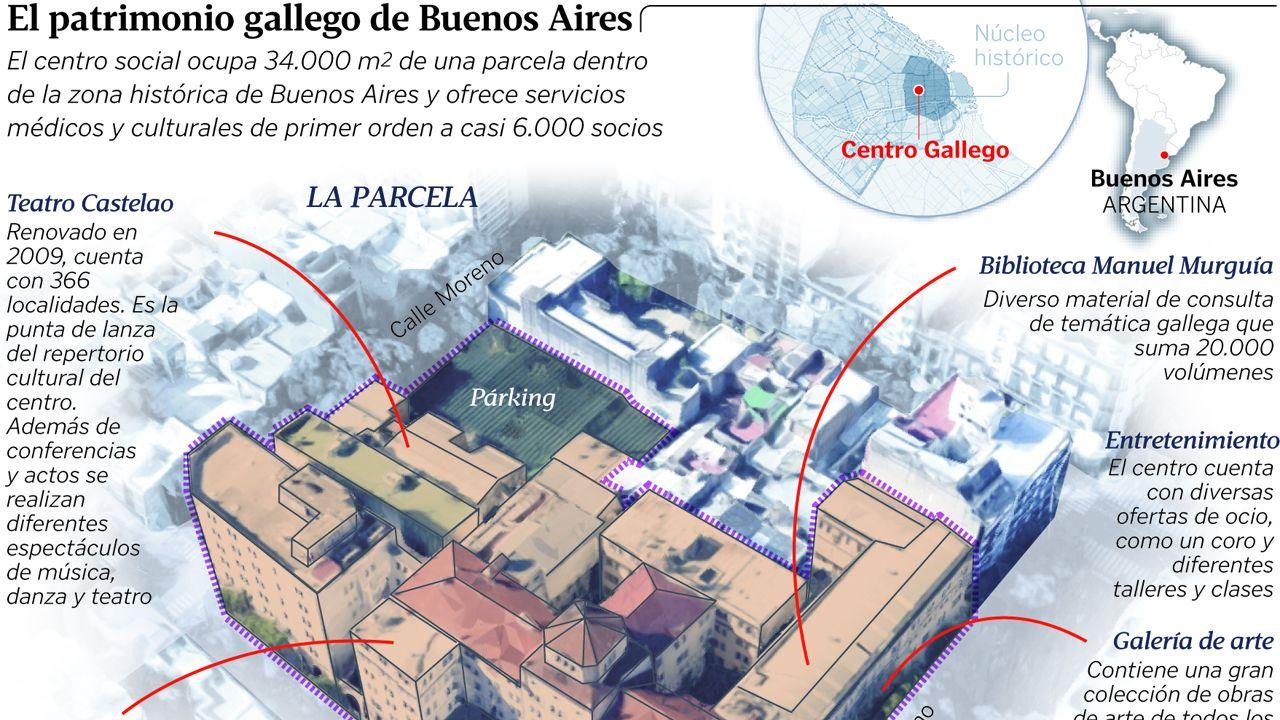 El patrimonio gallego de Buenos Aires