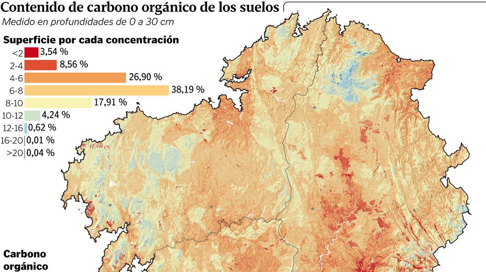 Contenido de carbono orgánico de los suelos