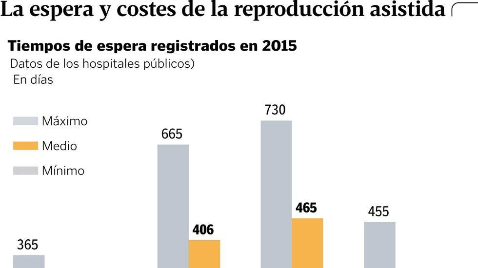 La espera y los costes de la reproducción asistida