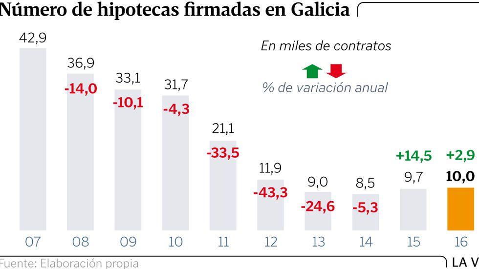 Número de hipotecas firmadas en Galicia