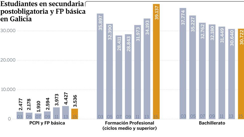 Estudiantes en secundaria postobligatoria y FP básica en Galicia