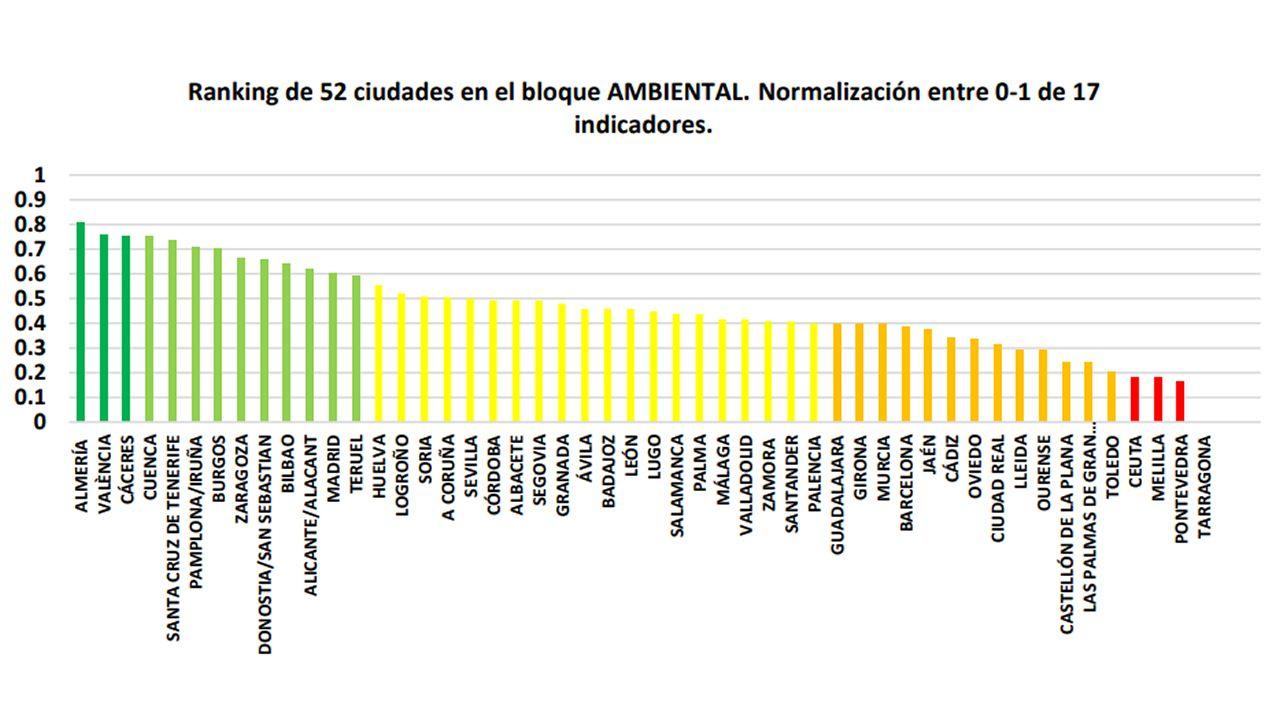 Ránking de 52 ciudades en el bloque ambiental