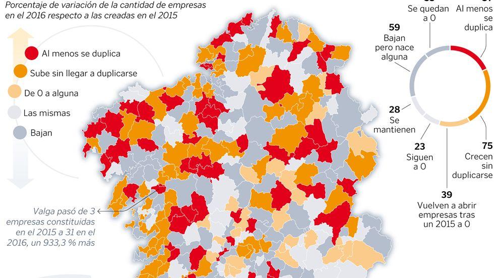 Creación de empresas en Galicia