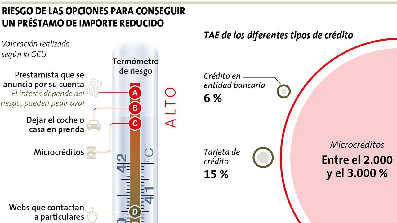Análisis de los riesgos de la contratación de microcréditos en el mercado español