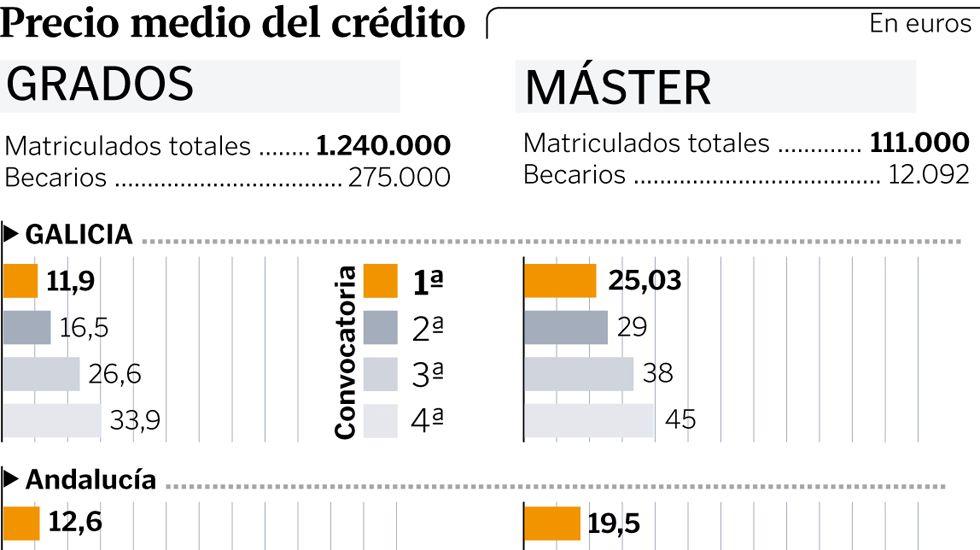 Precio medio del crédito
