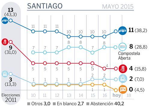 Agustín Hernández: «Deséxolle sorte ao señor Noriega pero lémbrolle que a súa marioría é do 34 %».Os candidatos debateron diante dos xornalistas de La Voz e as cámaras de V Televisión nas instalacións do grupo en Santiago<span lang= es-es >. </span>