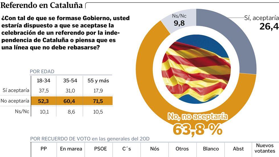 Referendo en Cataluña