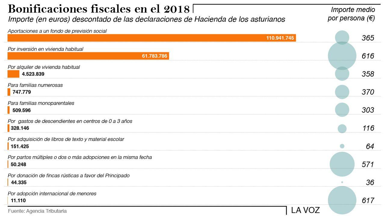Lo que necesitas saber de la renta en dos minutos.Bonificaciones fiscales en Asturias