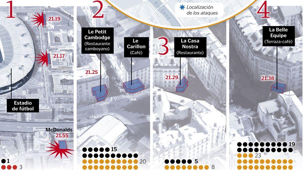 Atentado de París: Reconstrucción de los hechos