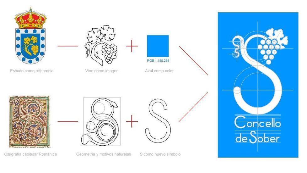 El nuevo logotipo de Sober (a la derecha) con la memoria explicativa de su elección