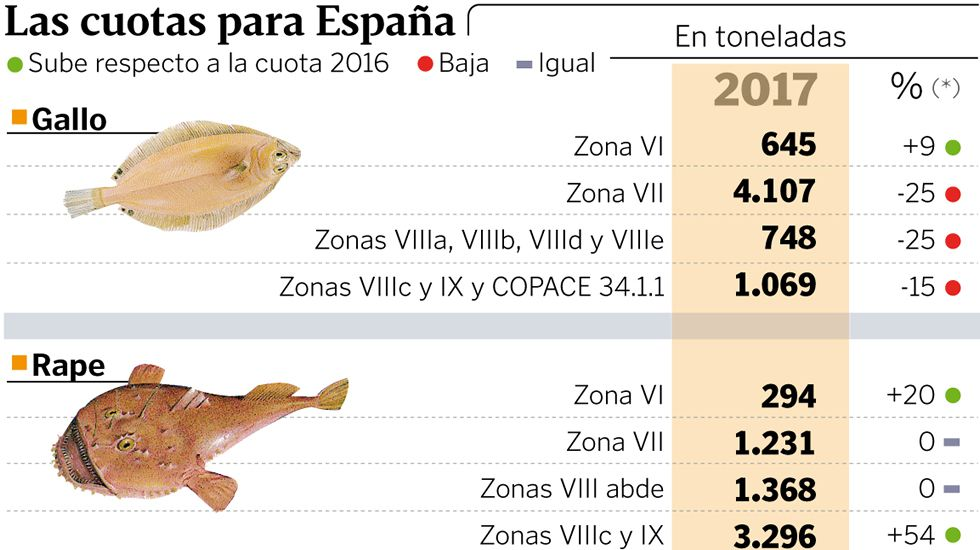 Las cuotas para España