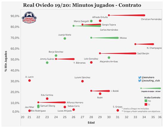 Gráfico que relaciona el porcentaje de minutos disputados y la edad de los jugadores del Real Oviedo