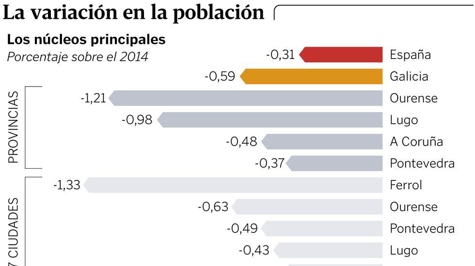 La variación de la población