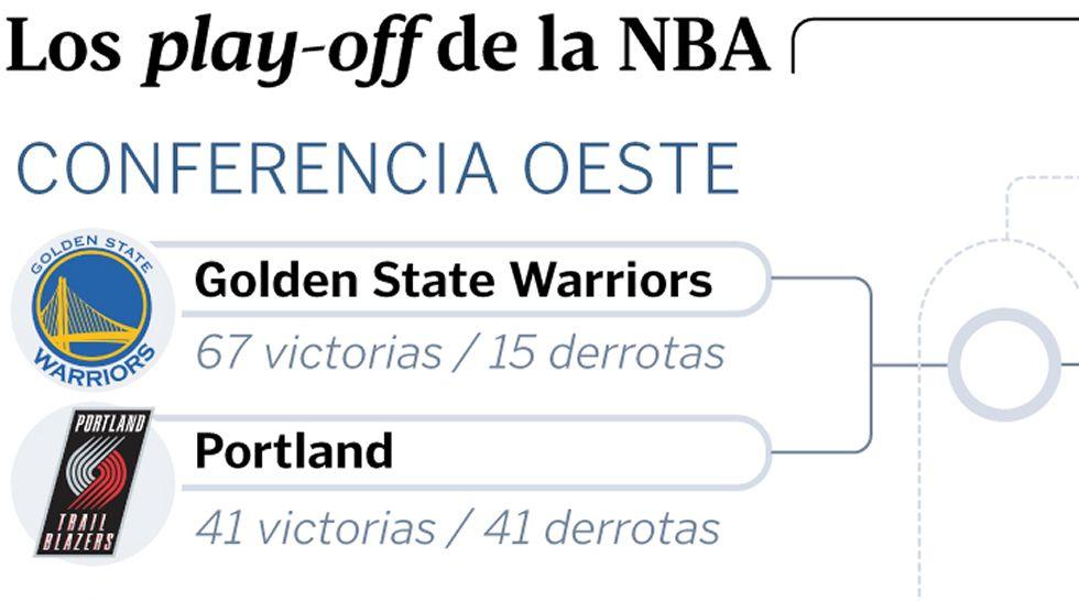 Los play-off de la NBA