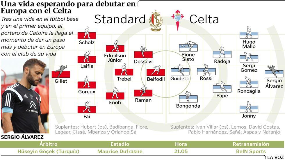 Alineaciones probables Standard-Celta