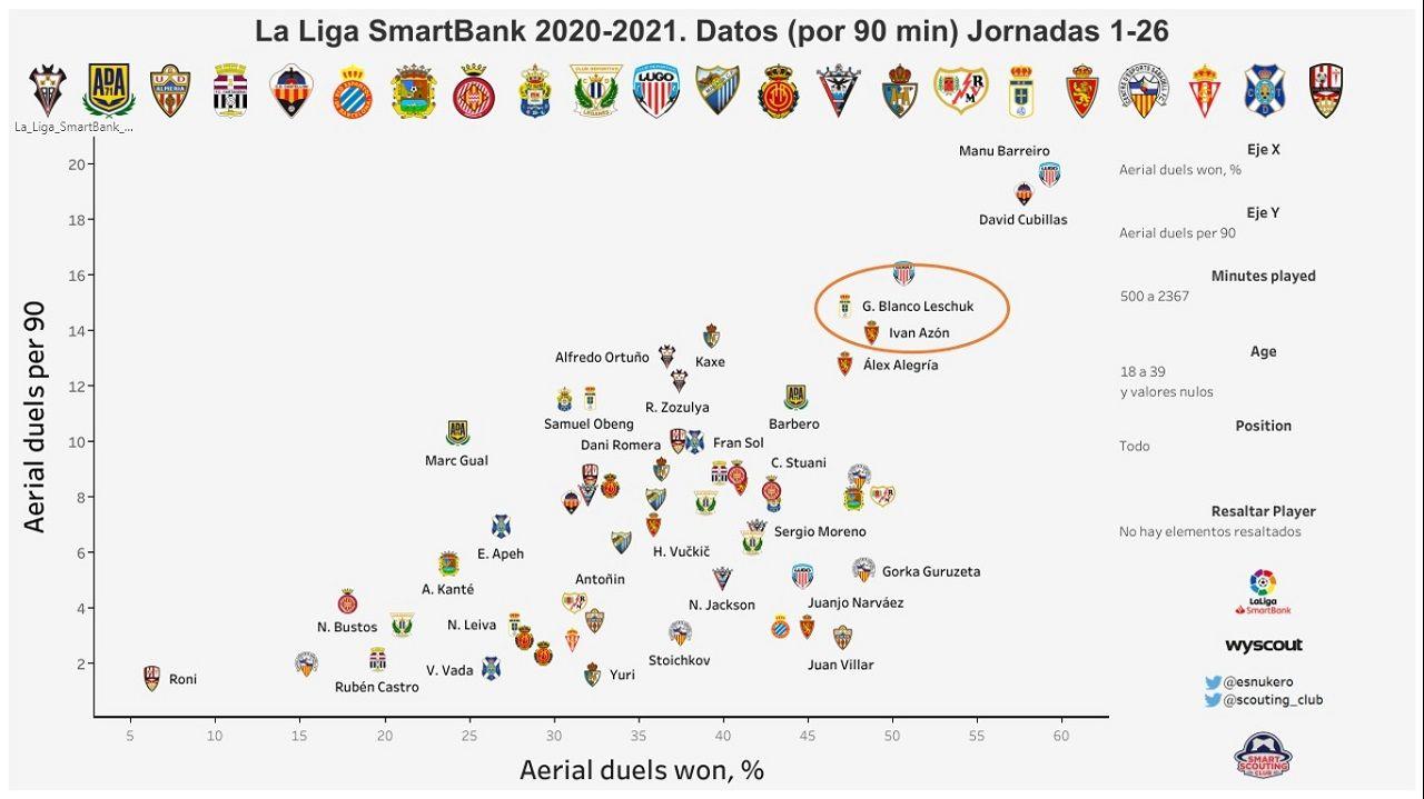 Gráfica que relaciona los duelos aéreos por 90 minutos disputados con el porcentaje de duelos aéreos ganados