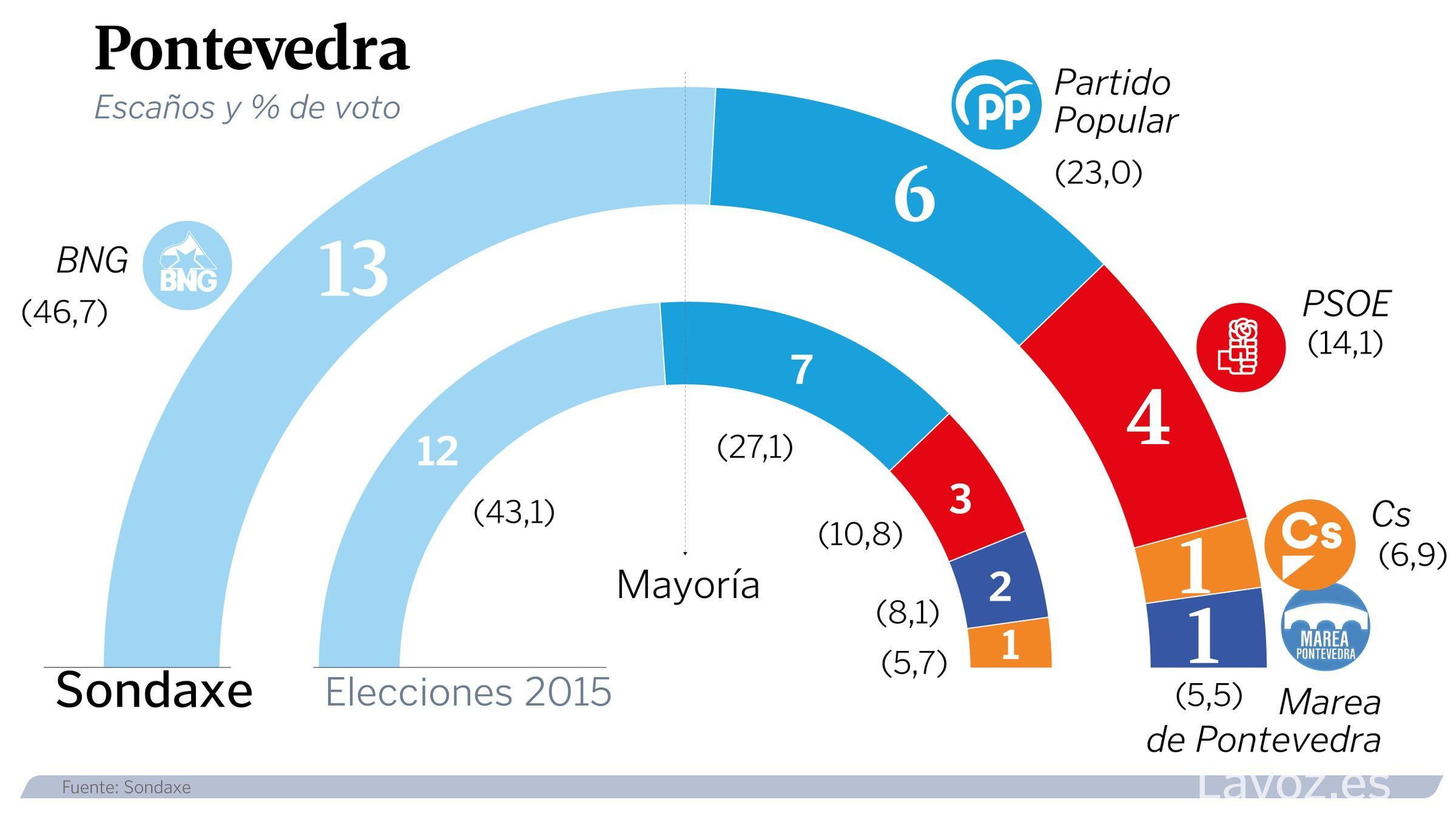 Estimación de voto en Pontevedra