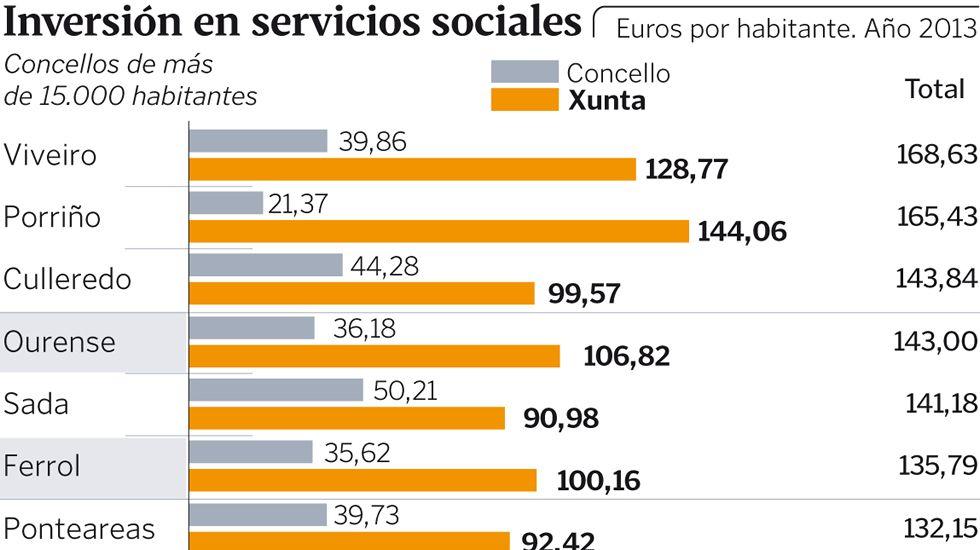 Inversión en servicios sociales