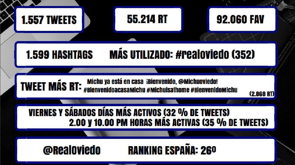 Datos del Real Oviedo en Twitter en el tercer trimestre del año