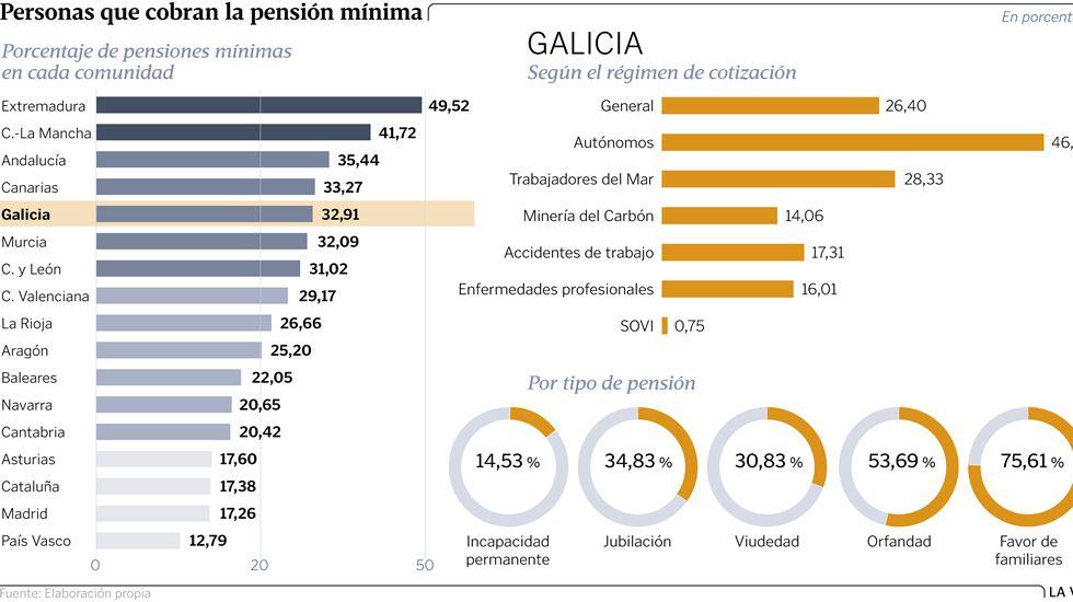 Personas que cobran la pensión mínima