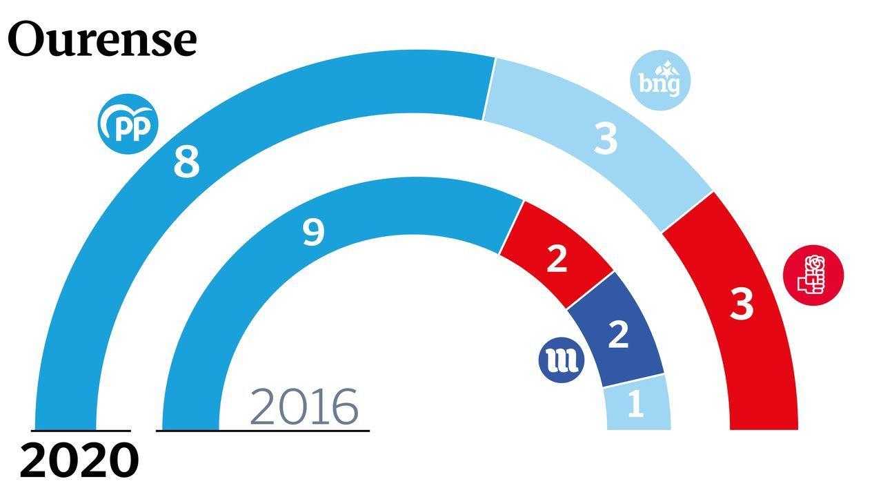 Primeros votantes en Ourense