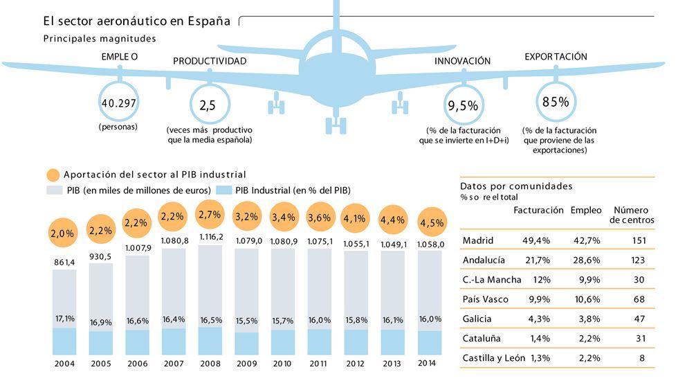 El sector aeronáutico en España
