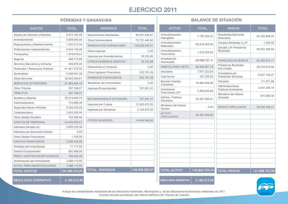 Imagen de los informes colgados por el PP en su página web