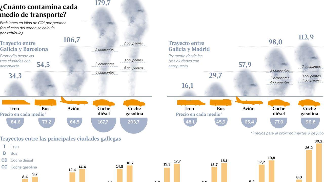 ¿Cuánto contamina el transporte?