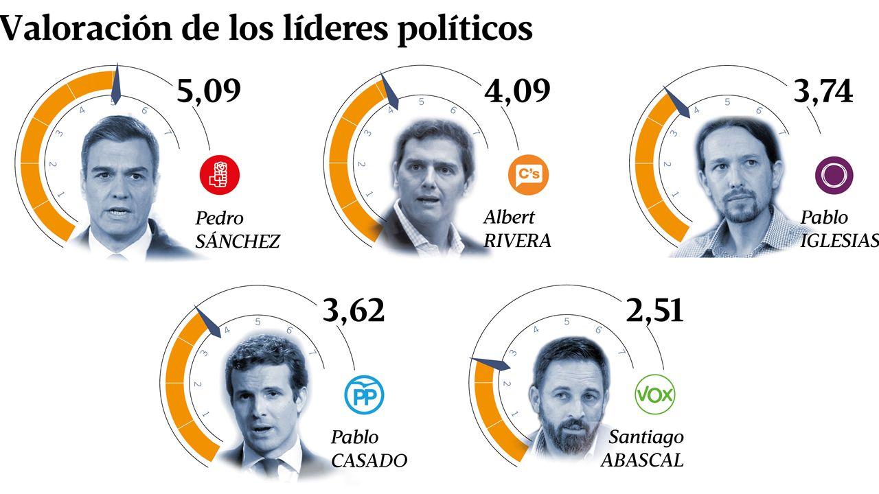 Pablo Casado: «Mi adversario es Pedro Sánchez, a los partidos que están dentro de la Constitución les tengo mucho respeto».Albert Rivera, con los organizadores del debate a cuatro en las pasadas generales
