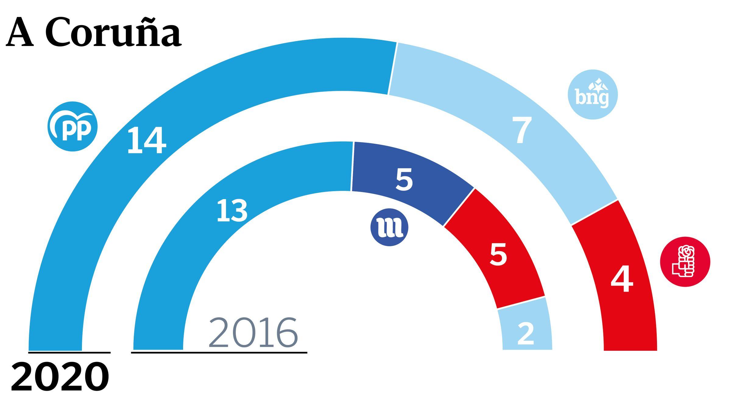 Asívotó A Coruña en las primeras elecciones poscovid.Médicos y personal del Hotel Finisterre, en A Coruña. Imagen de la noche de este lunes