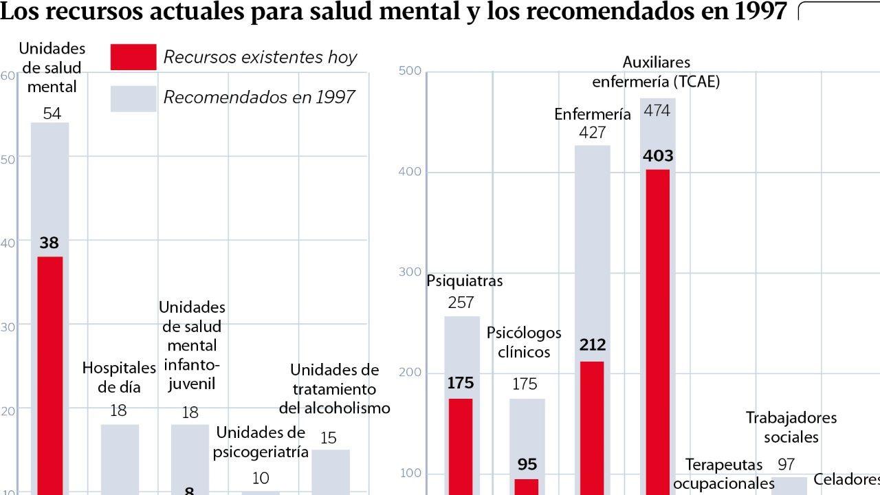 Los recursos de salud mental actuales y los recomendados en 1997