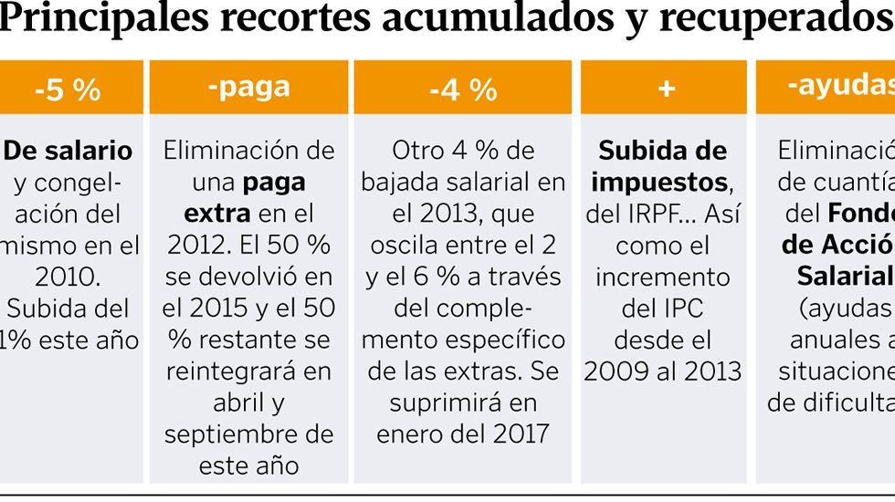 Principales recortes acumulados y recuperados en el empleo público desde el 2010