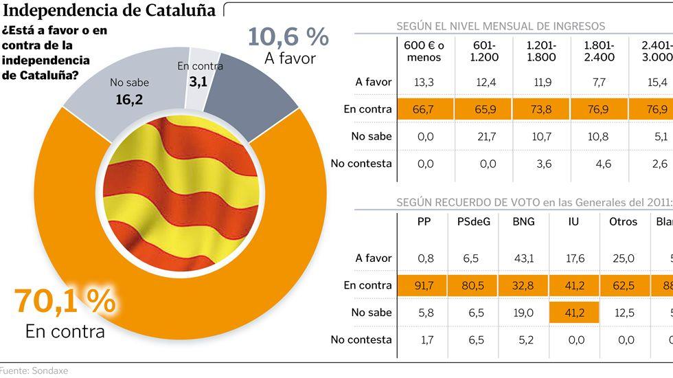 ¿Está a favor o en contra de la independencia de Cataluña?