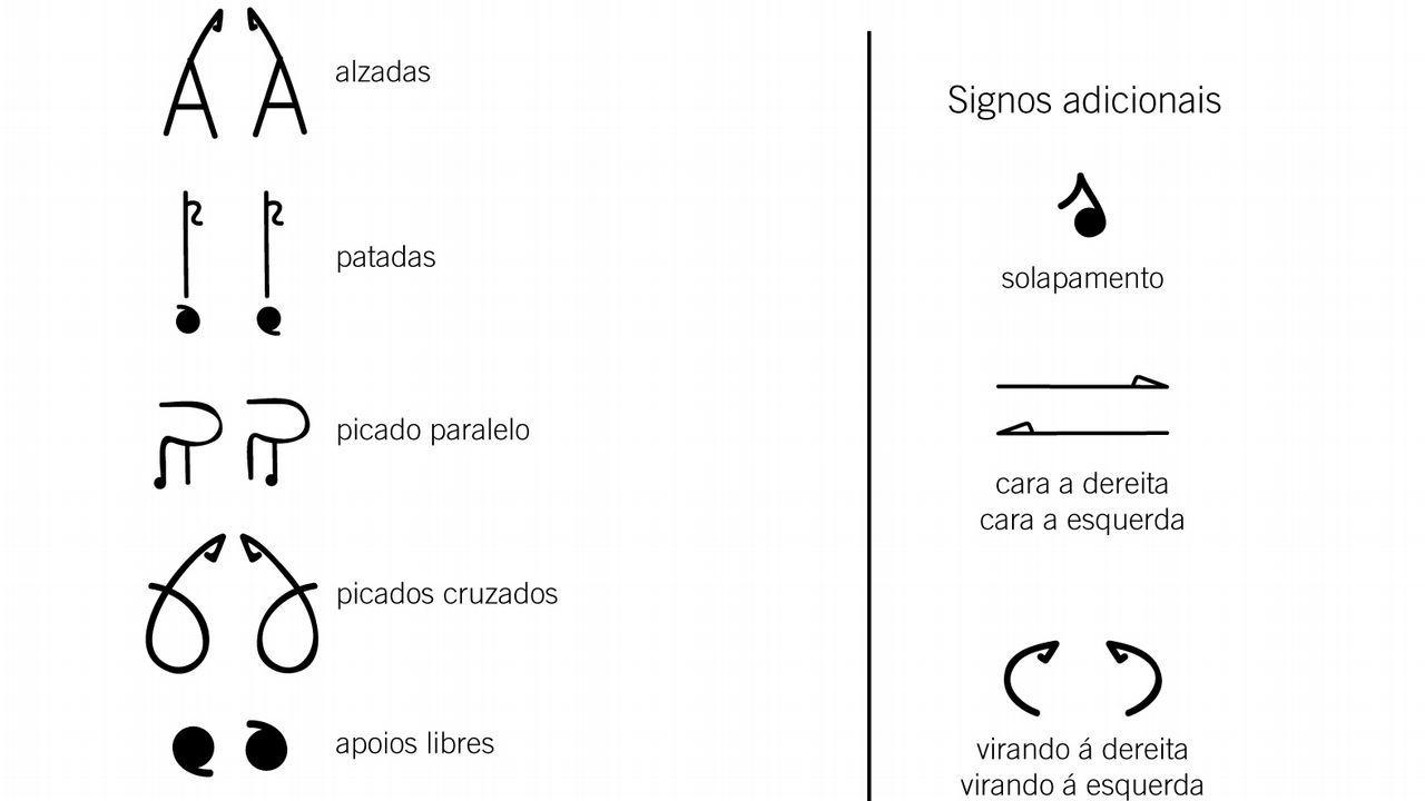 Algúns dos símbolos dos bailegramas codificados por Serxio Cobos