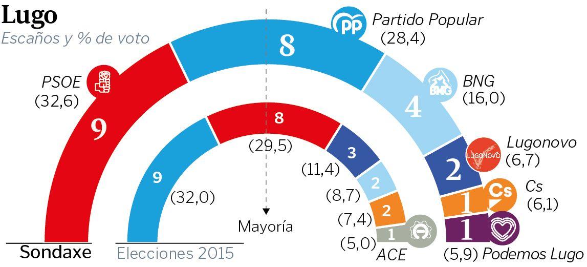 Estimación de voto en Ourense.Alexia Pardo