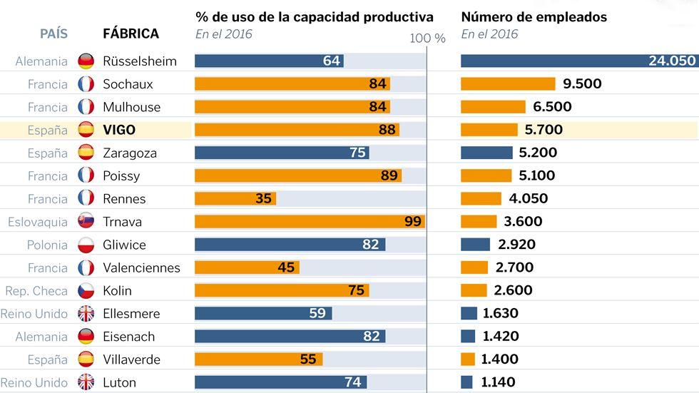 Todas las fábricas de PSA y Opel