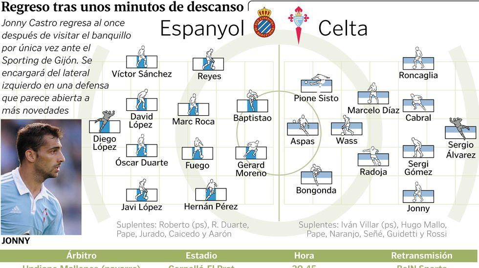 Alineaciones probables Espanyol - Celta