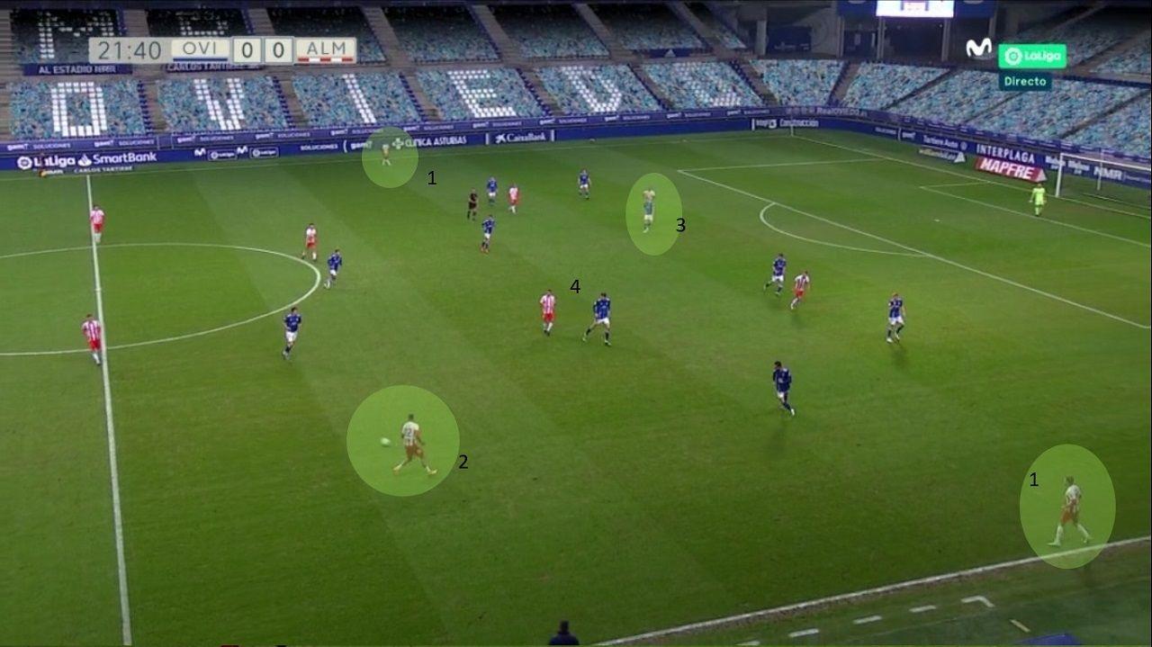 Ataque Almería: 1-Laterales dando amplitud. 2-Costa, caído a banda. 3-Sadiq en profundidad, atrayendo central. 4-Cuatro jugadores por dentro: Aketxe, Villalba, Corpas y Morlanes