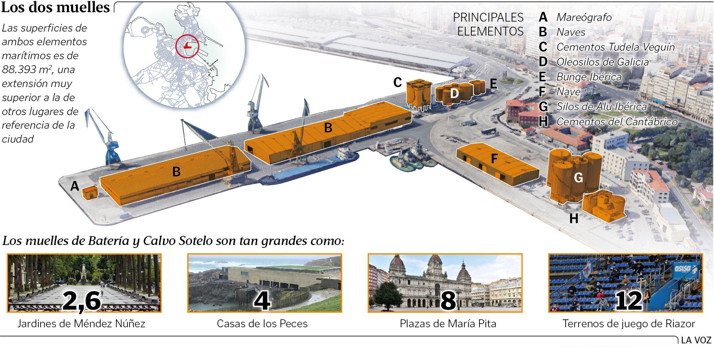 Ciudad-Puerto, una nueva relación para un nuevo futuro