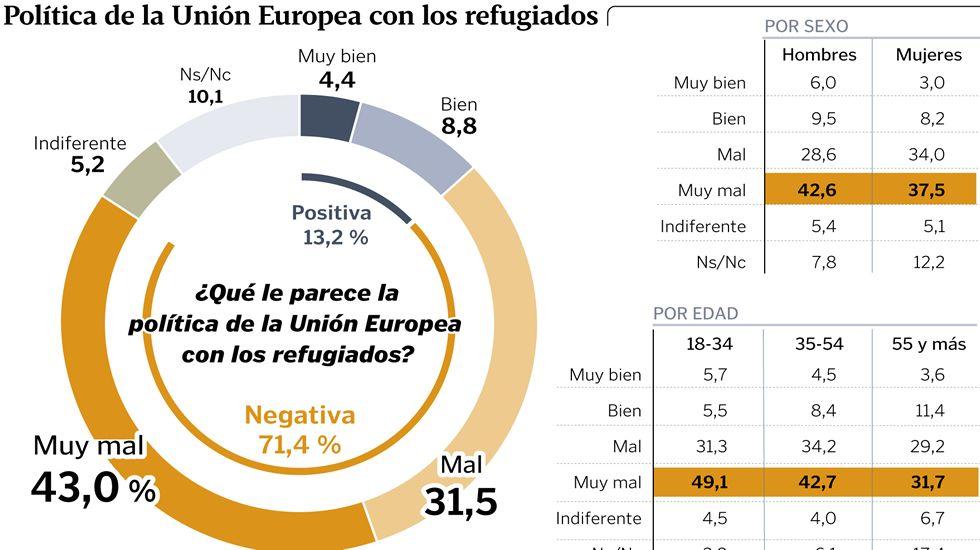 Política de la Unión Europea con los refugiados