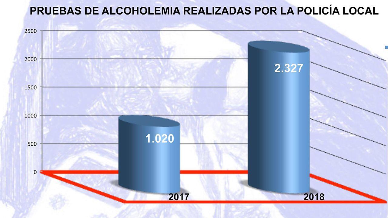 Pruebas de alcoholemia realizadas por la Policía Local de Oviedo