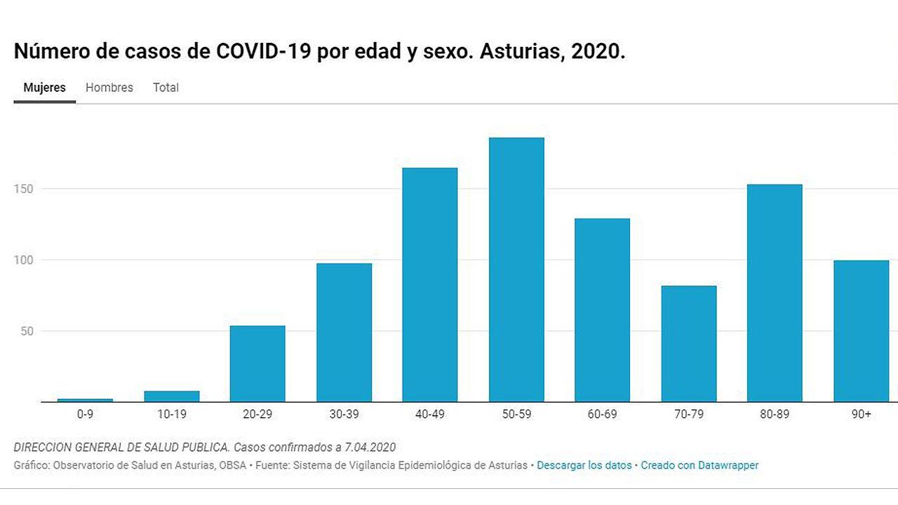 Desglose por edades de los asturianos con COVID-19, a fecha 7 de abril